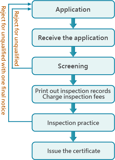 Flow Chart of Inspection Operation